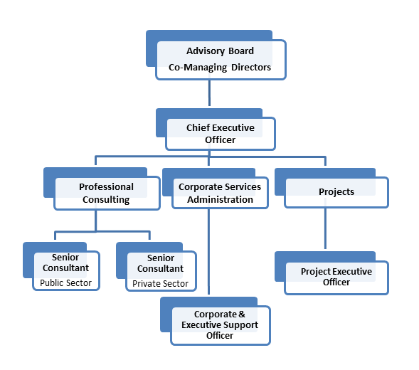 KVAConsult Org Chart Sept 2017