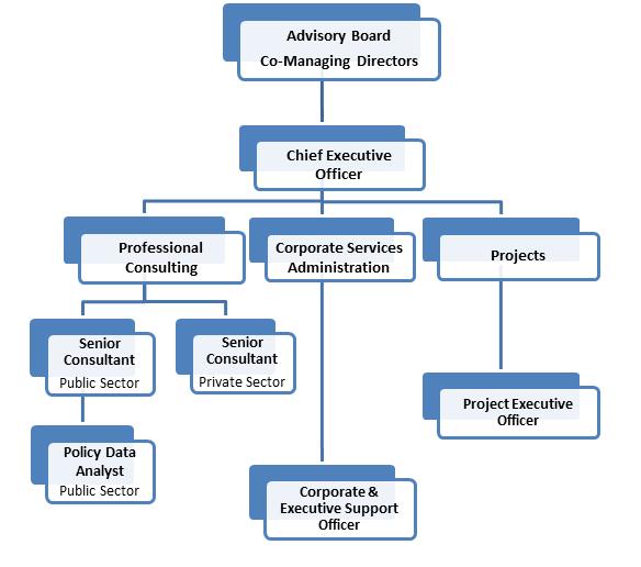 org chart jan 2019